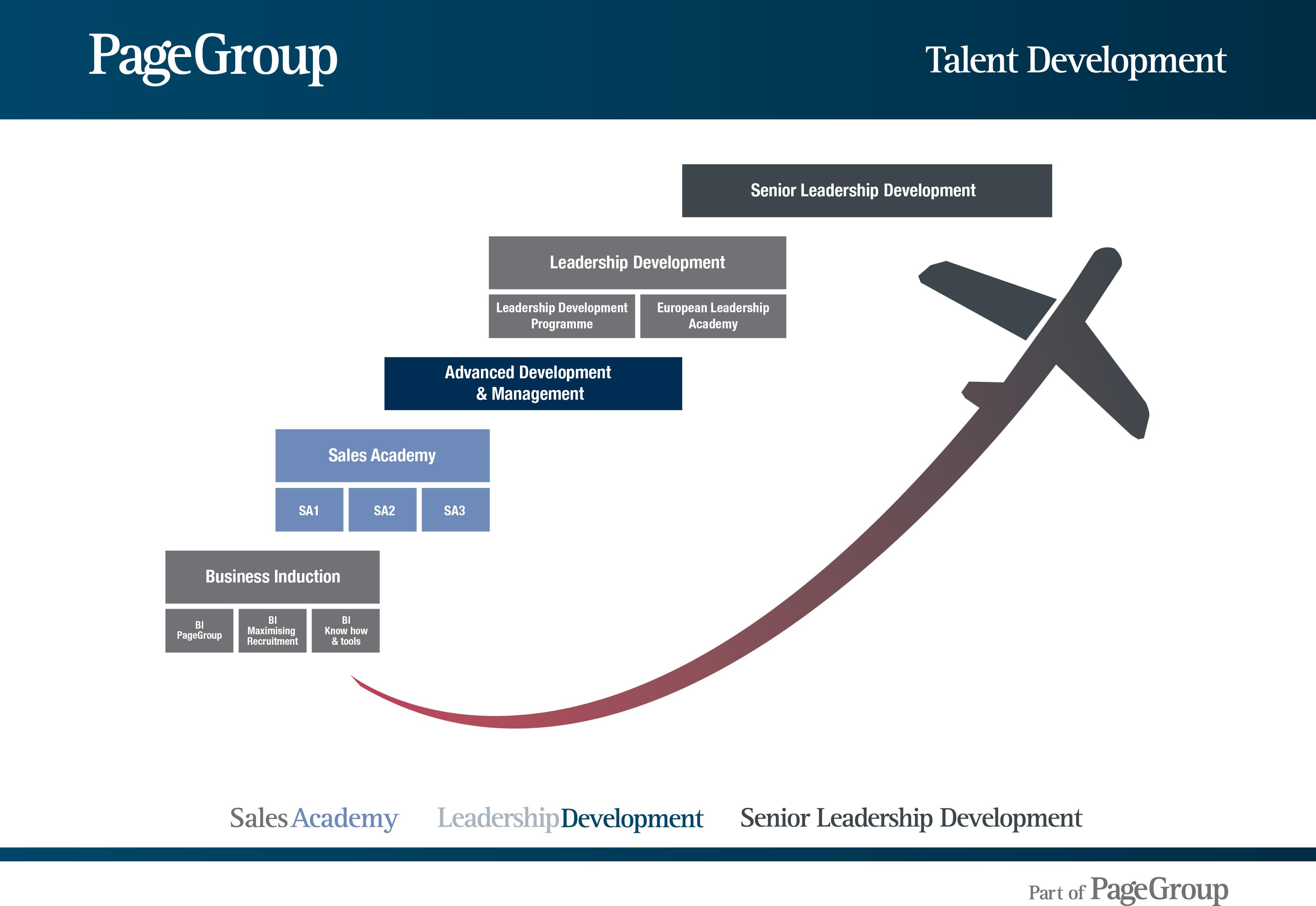 Talent development roadmap
